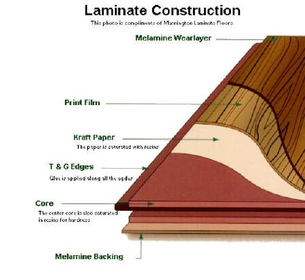 Laminate flooring specialists for Particle board laminate finish